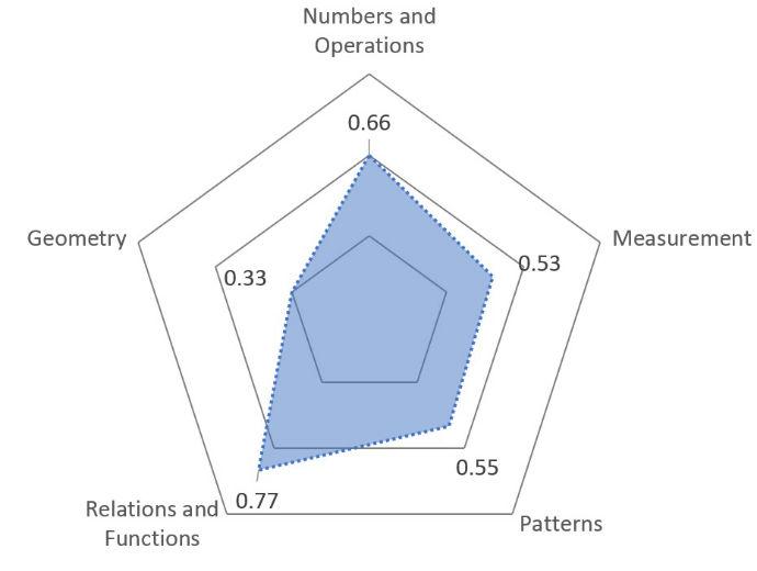 graf8-8